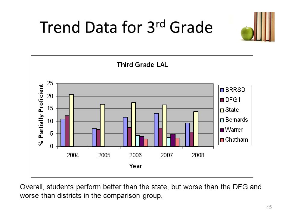 Trend Data for 3rd Grade Overall, students perform better than the state, but worse than the DFG and worse than districts in the comparison group.