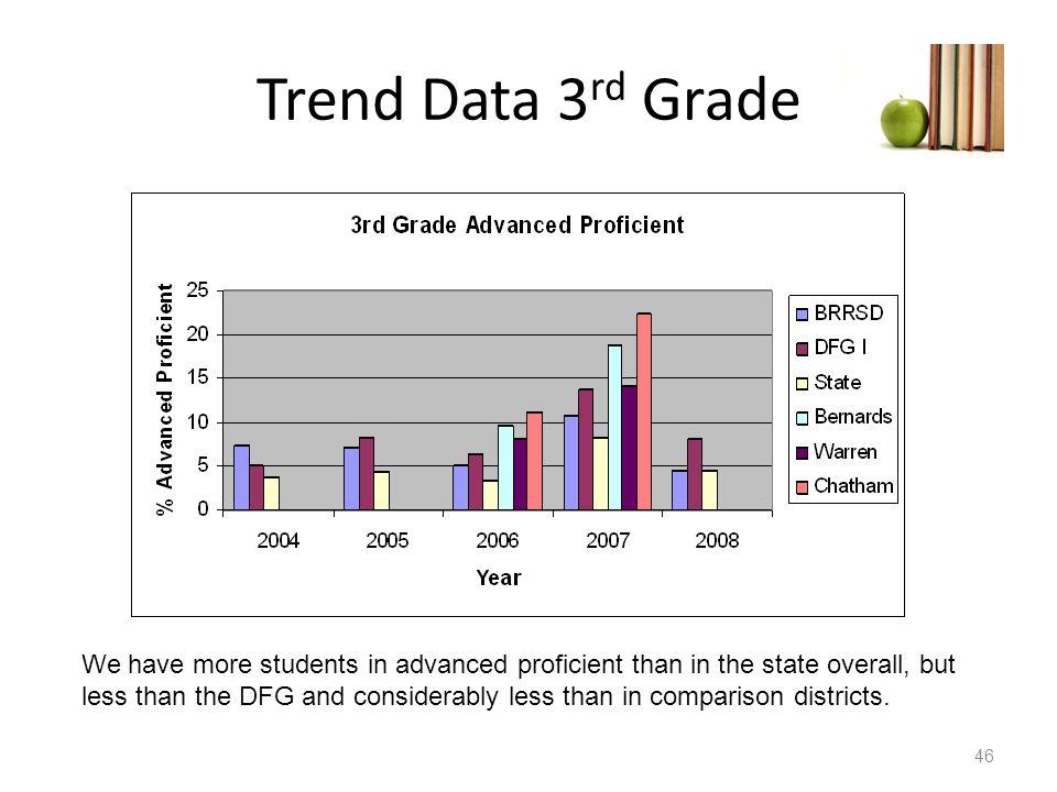Trend Data 3rd Grade