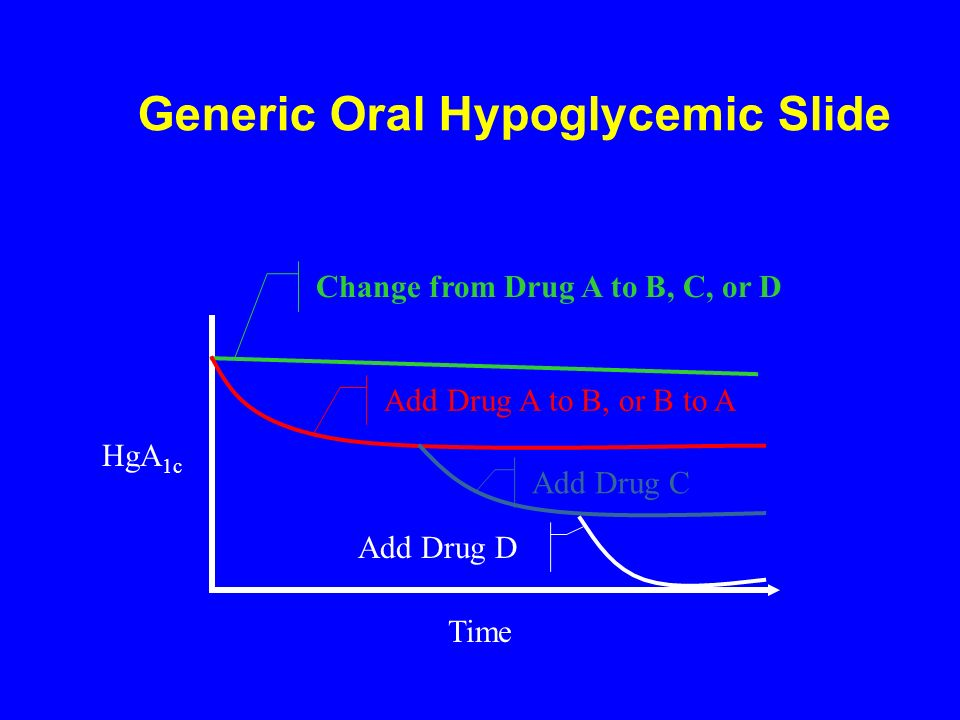 Generic Oral Hypoglycemic Slide