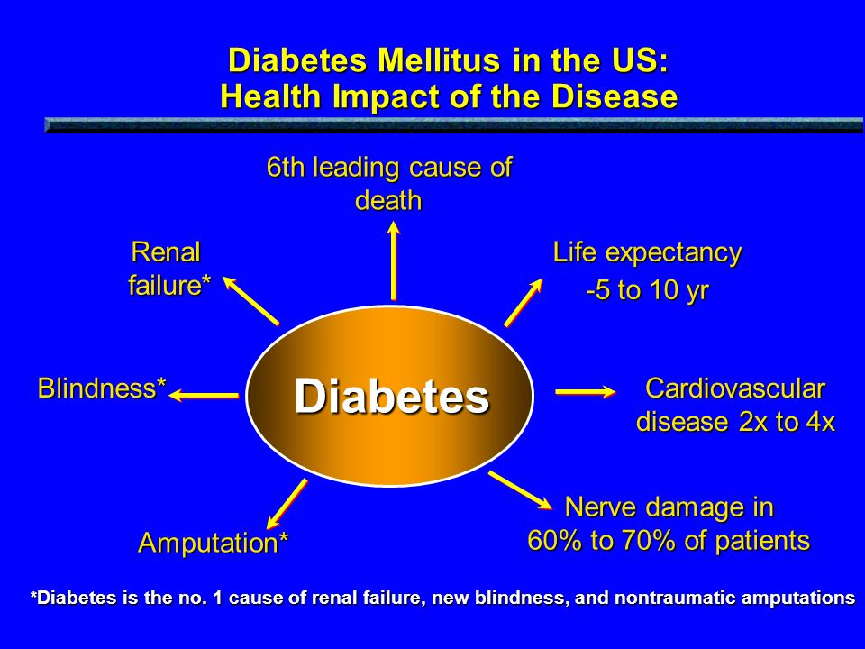 Diabetes Mellitus in the US: Health Impact of the Disease