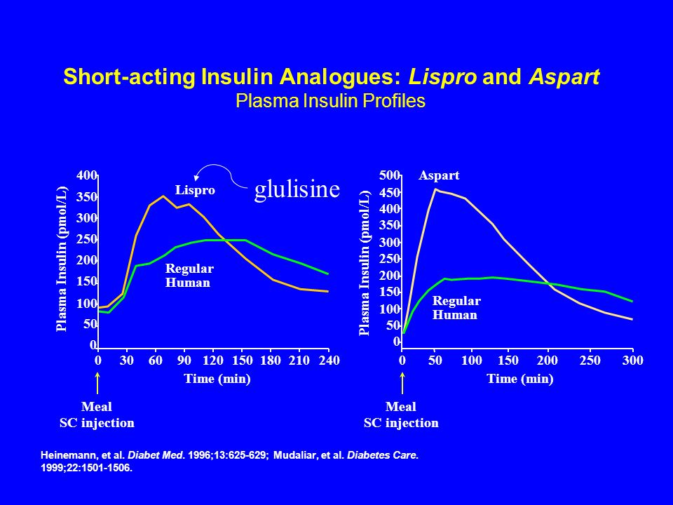 Plasma Insulin (pmol/L) Plasma Insulin (pmol/L)