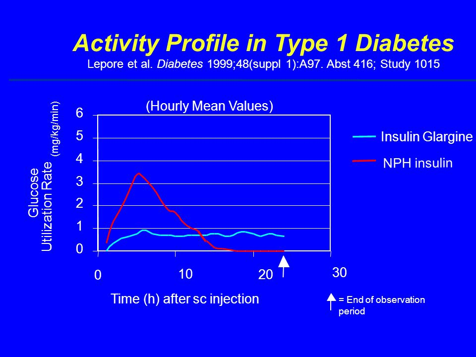 Activity Profile in Type 1 Diabetes