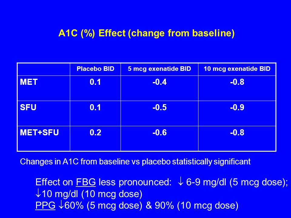 A1C (%) Effect (change from baseline)