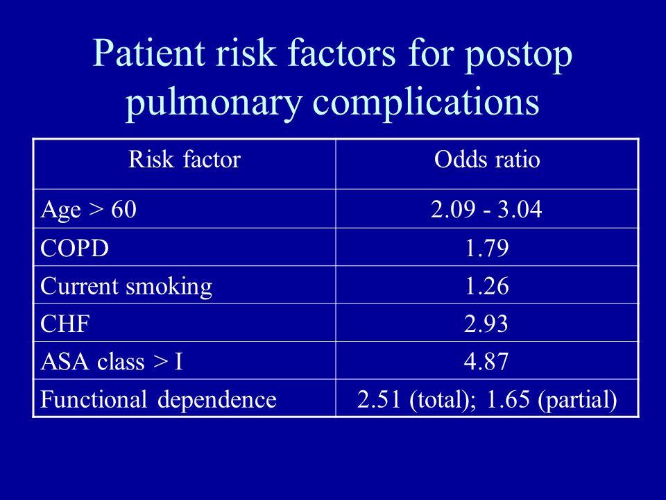 Patient risk factors for postop pulmonary complications