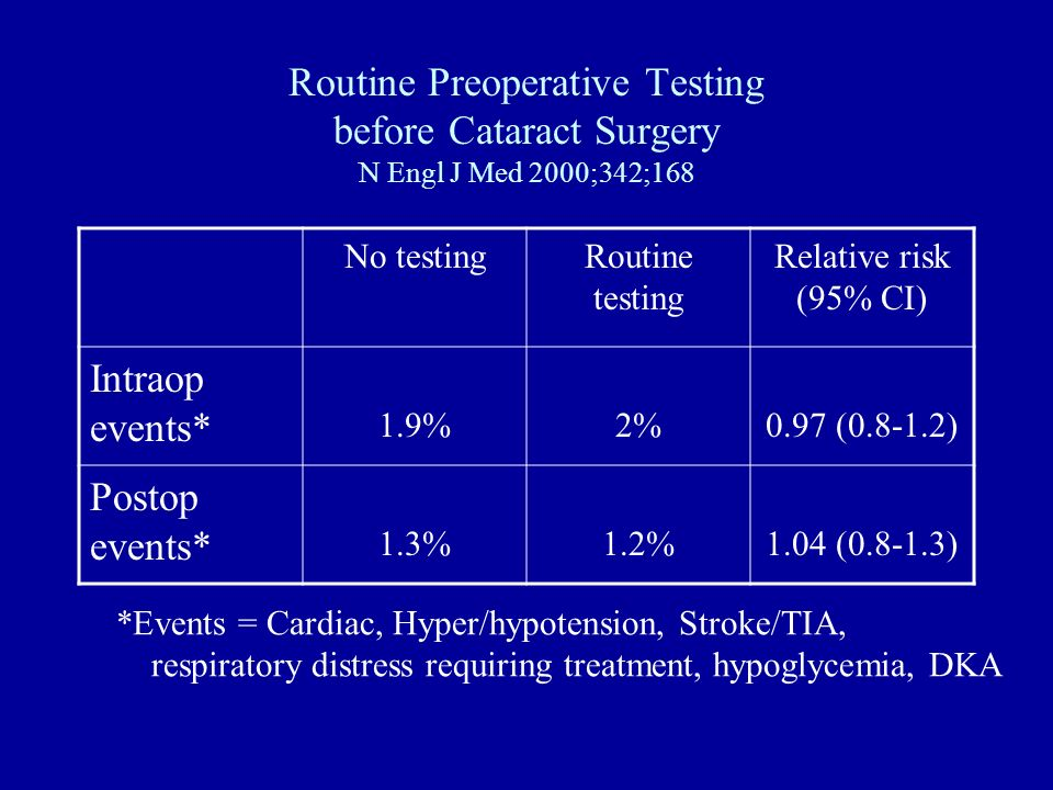Routine Preoperative Testing before Cataract Surgery N Engl J Med 2000;342;168