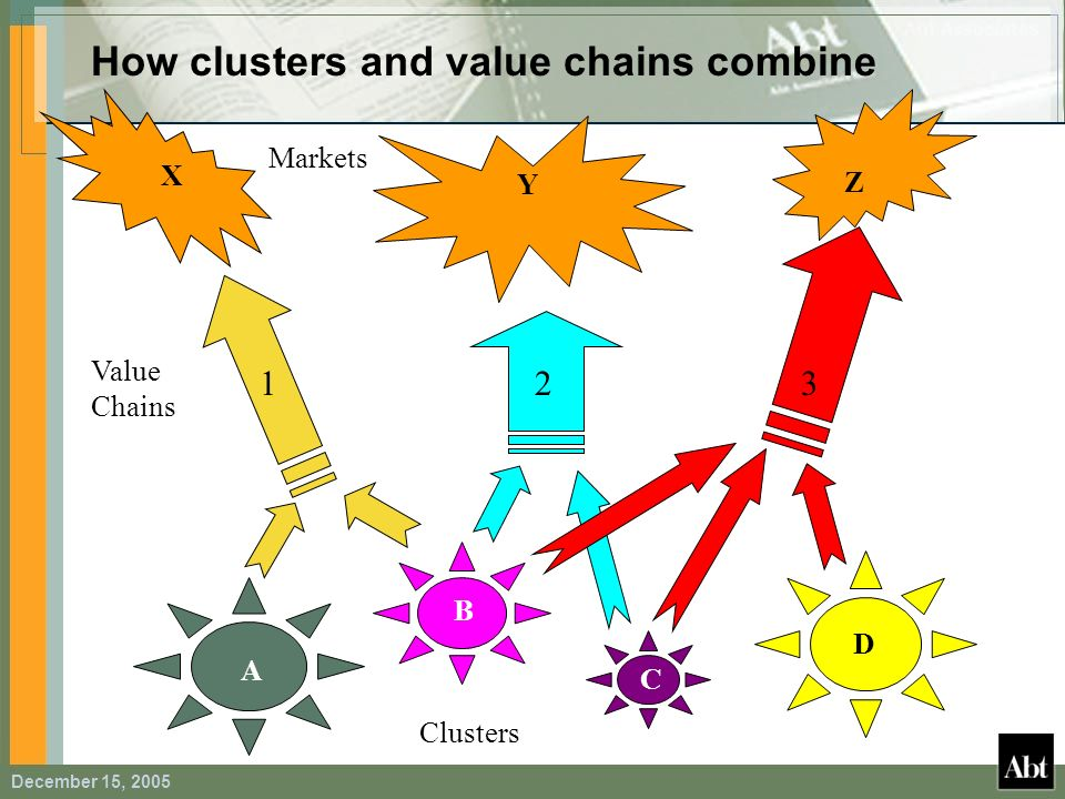 How clusters and value chains combine