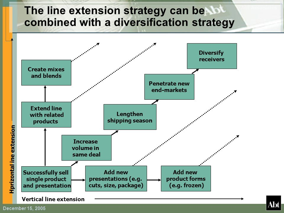 The line extension strategy can be combined with a diversification strategy