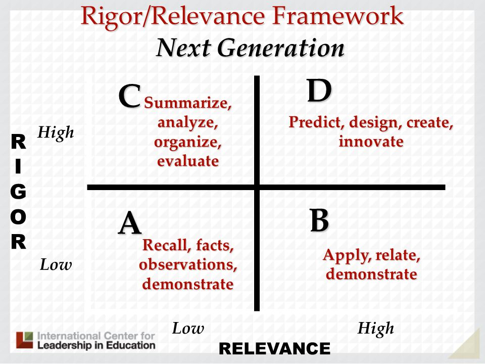 D C B A Rigor/Relevance Framework Next Generation RIGOR High Low Low