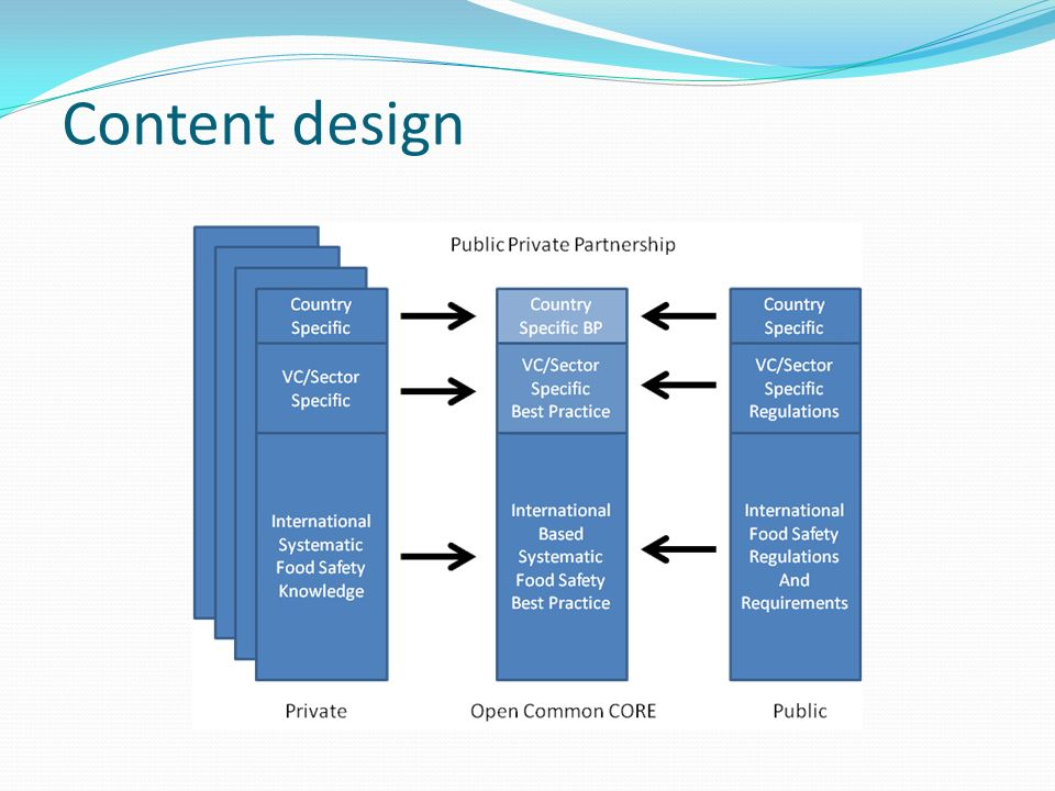 Content design Open source IT knowledge platform
