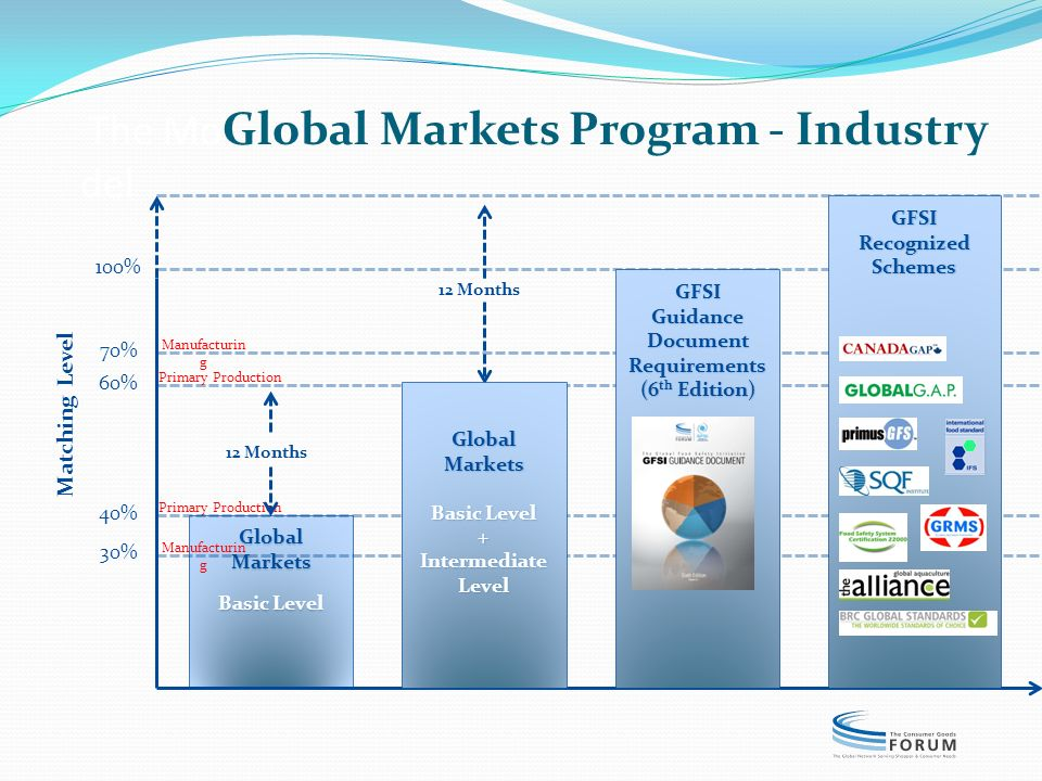 The MoGlobal Markets Program - Industry del