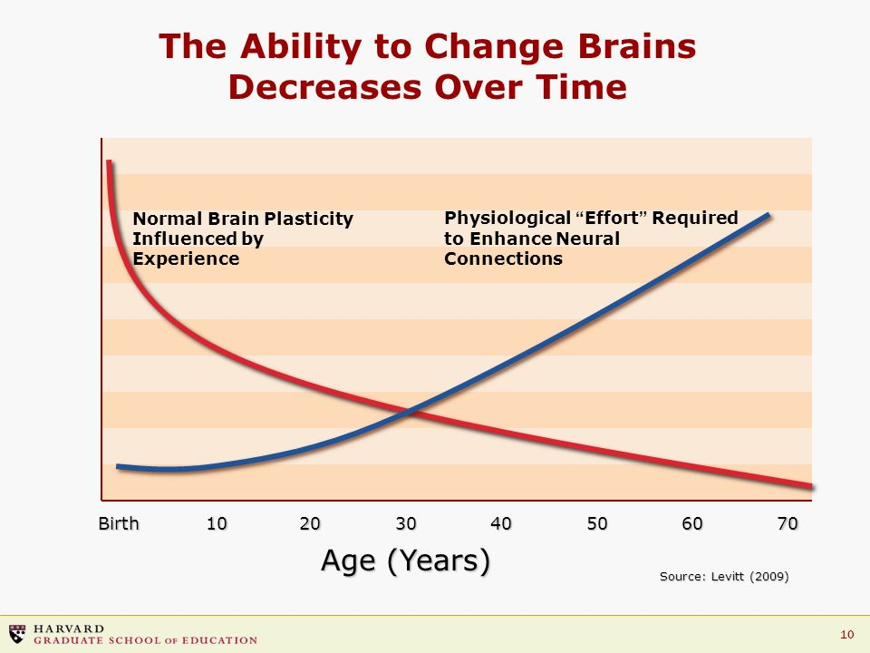 The Ability to Change Brains