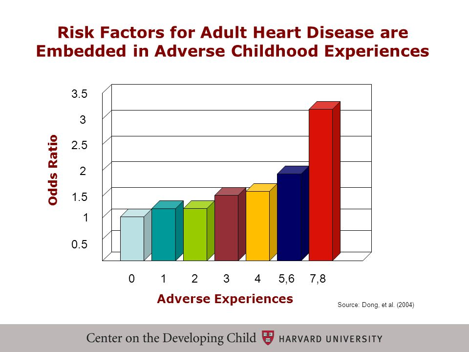 Risk Factors for Adult Heart Disease are Embedded in Adverse Childhood Experiences