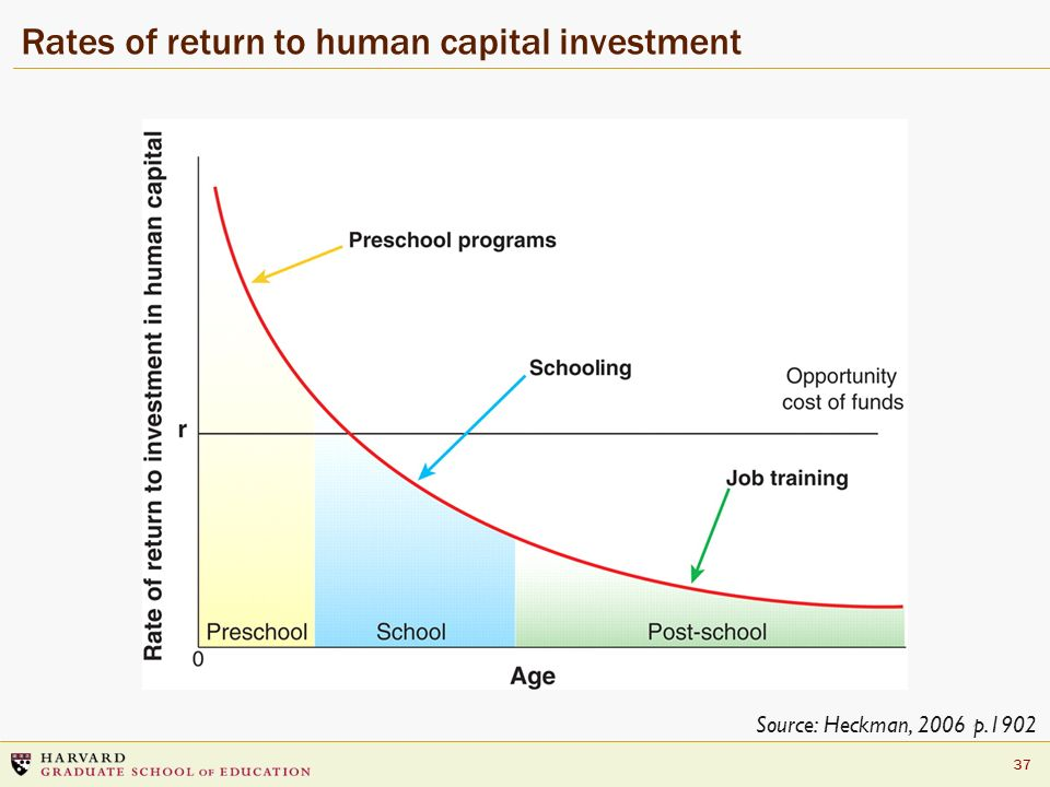 Rates of return to human capital investment