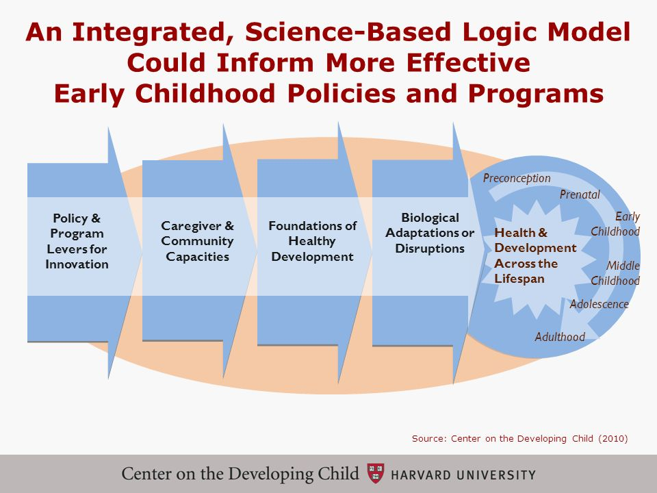 An Integrated, Science-Based Logic Model Could Inform More Effective