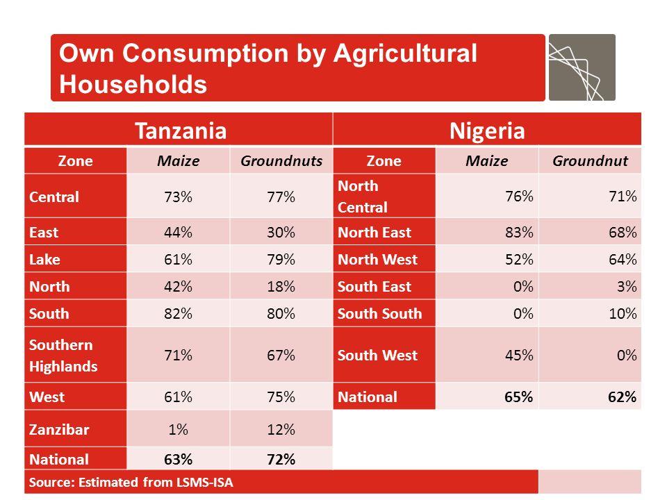 Own Consumption by Agricultural Households