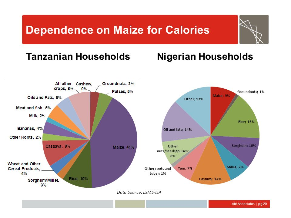 Dependence on Maize for Calories