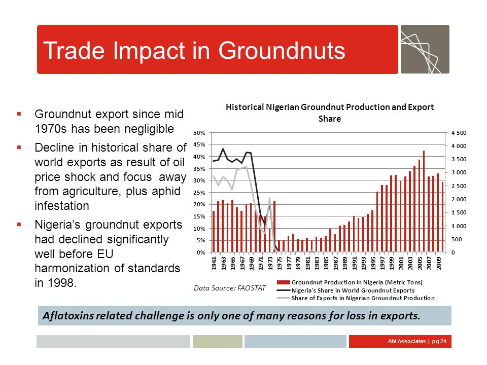Trade Impact in Groundnuts