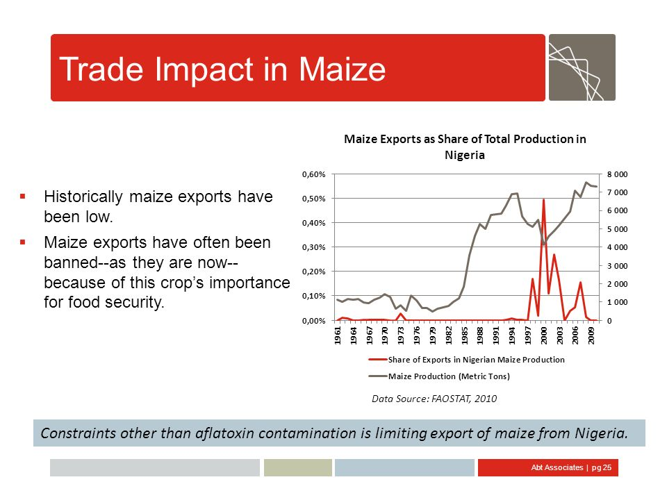 Trade Impact in Maize Historically maize exports have been low.