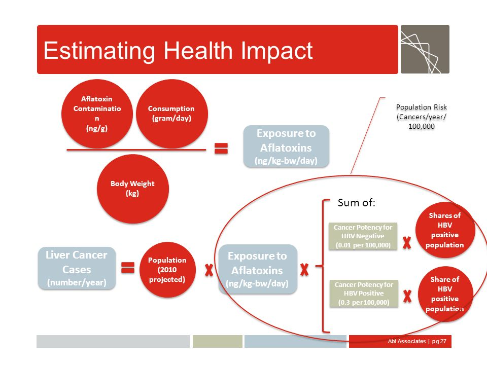 Estimating Health Impact
