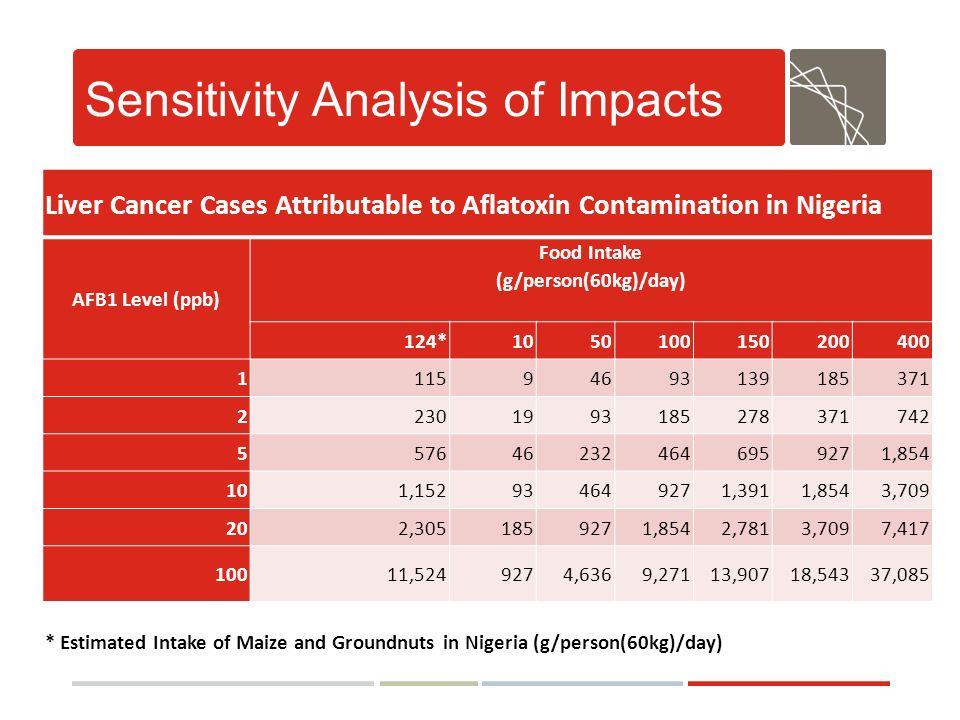 Sensitivity Analysis of Impacts