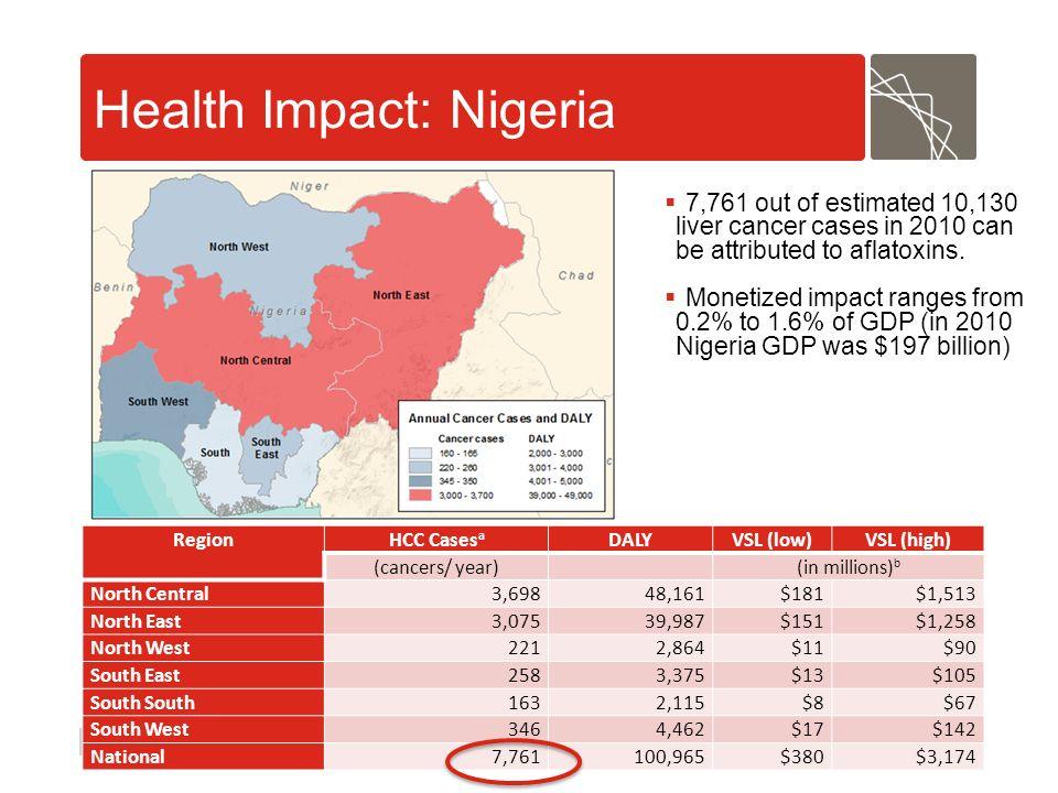 Health Impact: Nigeria