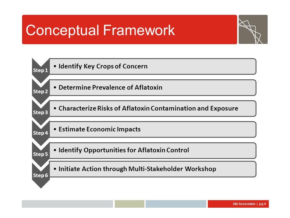 Conceptual Framework Identify Key Crops of Concern