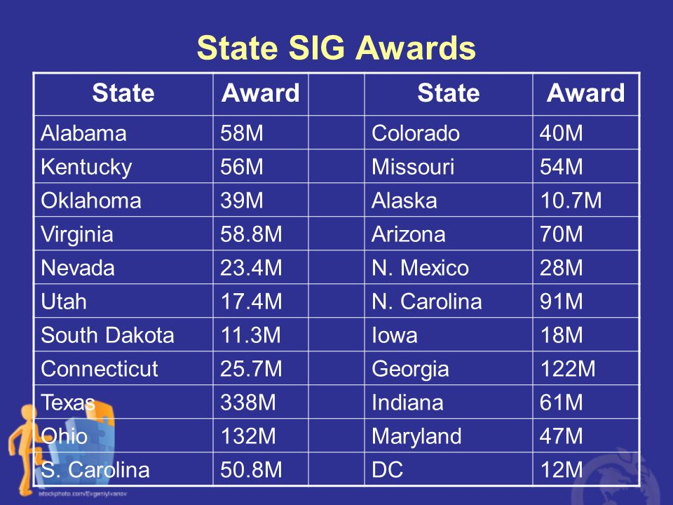 State SIG Awards State Award Alabama 58M Colorado 40M Kentucky 56M