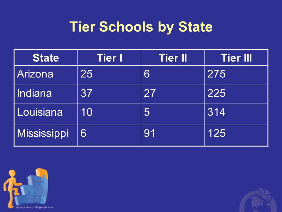 Tier Schools by State State Tier I Tier II Tier III Arizona 25 6 275