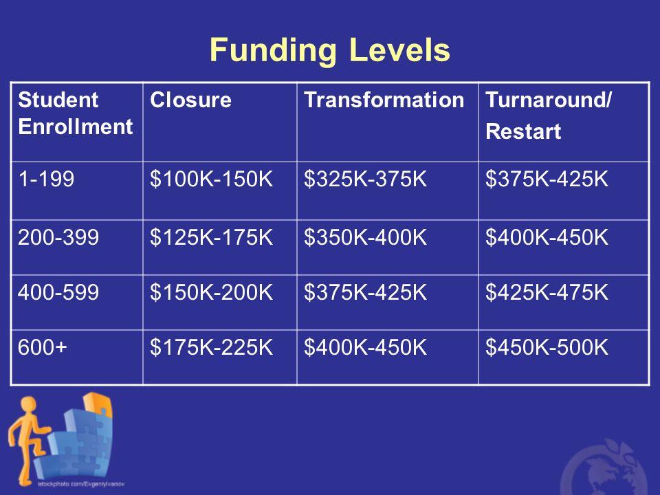 Funding Levels Student Enrollment Closure Transformation Turnaround/