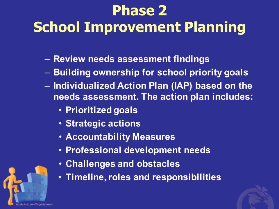 Phase 2 School Improvement Planning