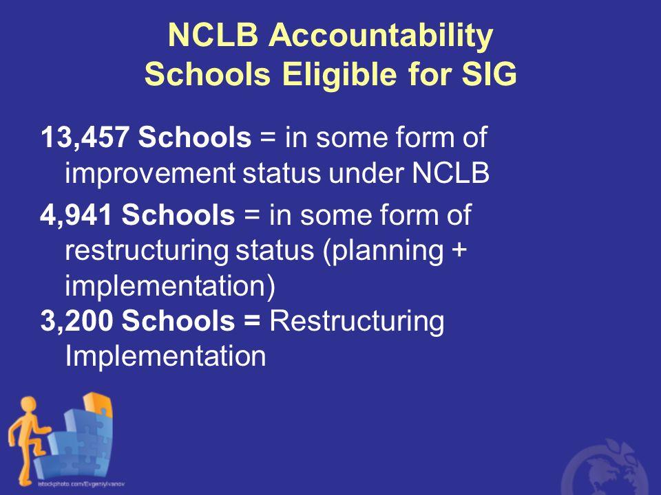 NCLB Accountability Schools Eligible for SIG