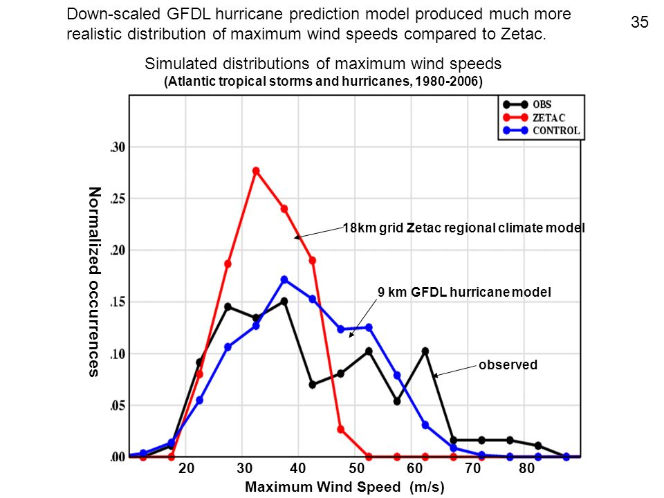 (Atlantic tropical storms and hurricanes, 1980-2006)