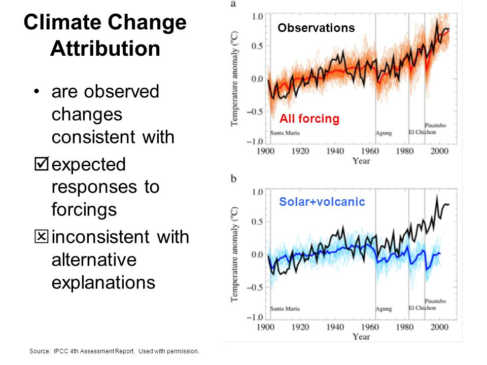 Climate Change Attribution