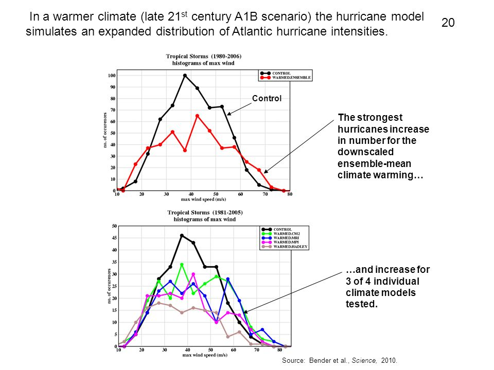 In a warmer climate (late 21st century A1B scenario) the hurricane model simulates an expanded distribution of Atlantic hurricane intensities.