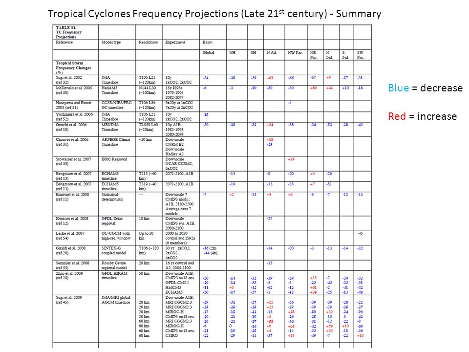 Tropical Cyclones Frequency Projections (Late 21st century) - Summary