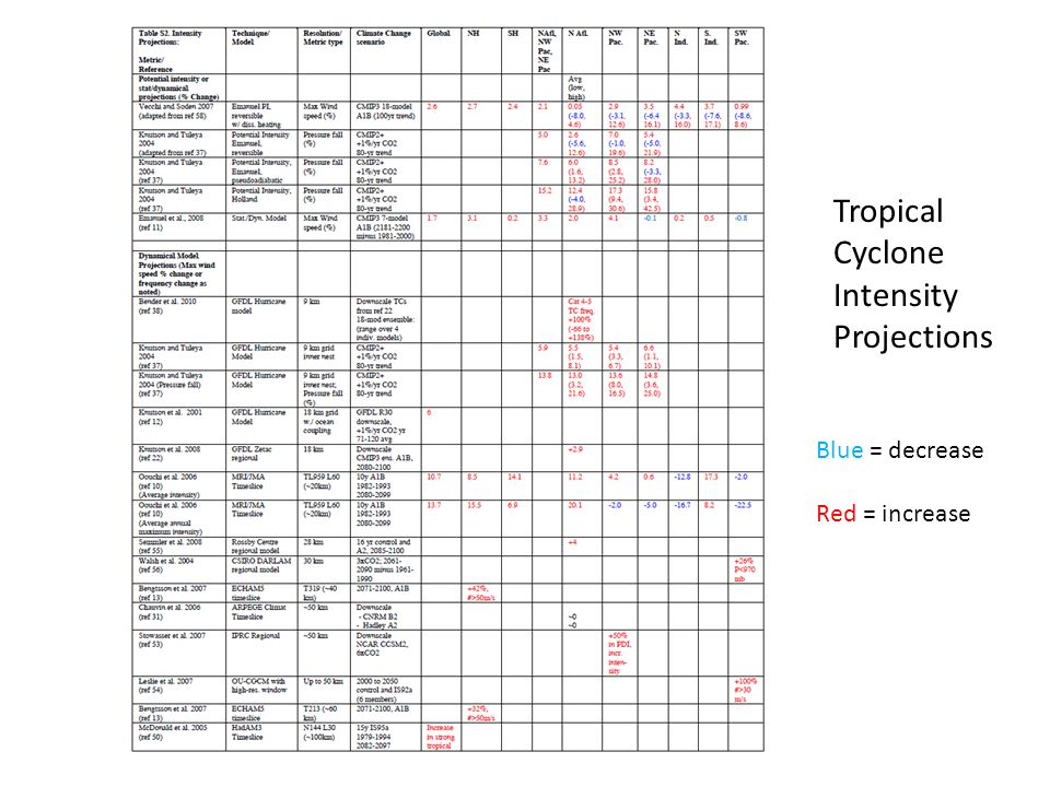 Tropical Cyclone Intensity Projections