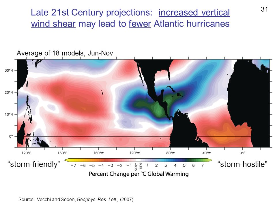 31 Late 21st Century projections: increased vertical wind shear may lead to fewer Atlantic hurricanes.