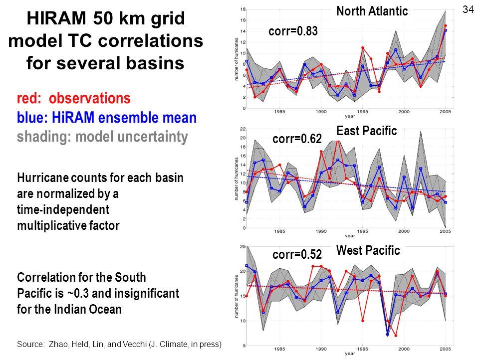 HIRAM 50 km grid model TC correlations for several basins