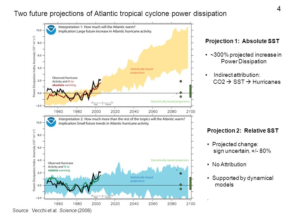 Two future projections of Atlantic tropical cyclone power dissipation