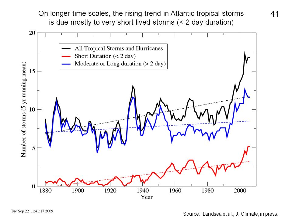On longer time scales, the rising trend in Atlantic tropical storms is due mostly to very short lived storms (< 2 day duration)
