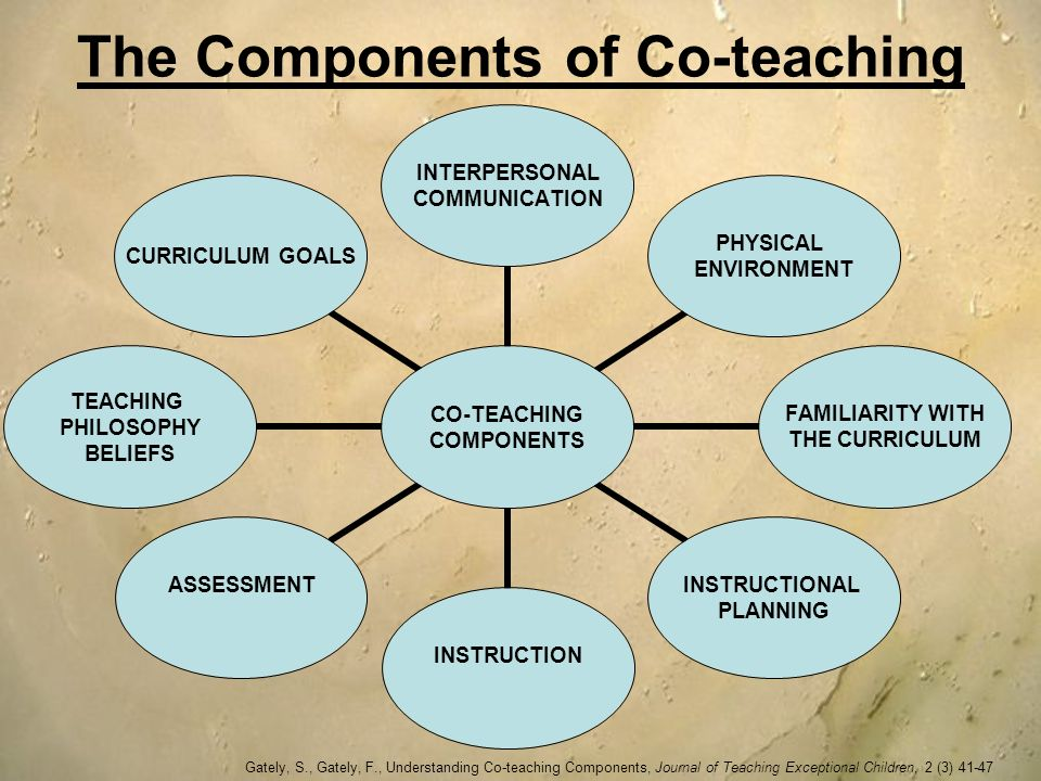 The Components of Co-teaching