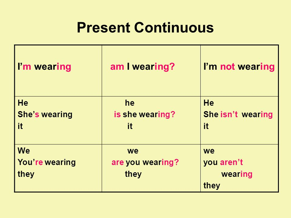 Present Continuous I'm wearing am I wearing I'm not wearing He