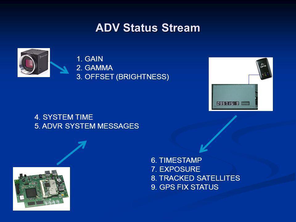 ADV Status Stream 1. GAIN 2. GAMMA 3. OFFSET (BRIGHTNESS)