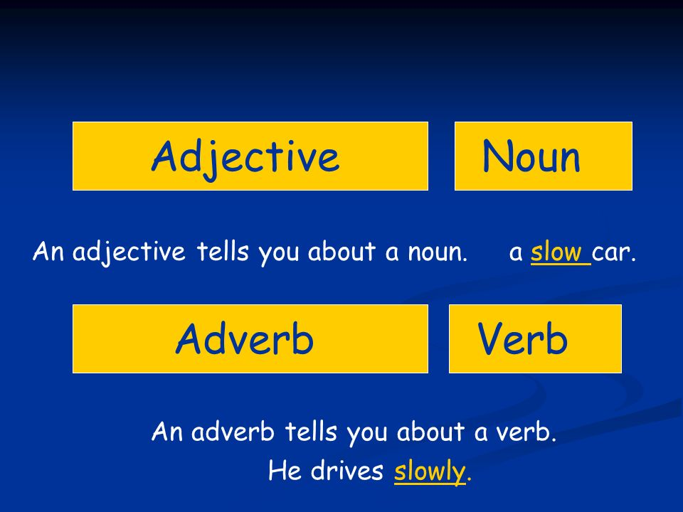 An adverb tells you about a verb.