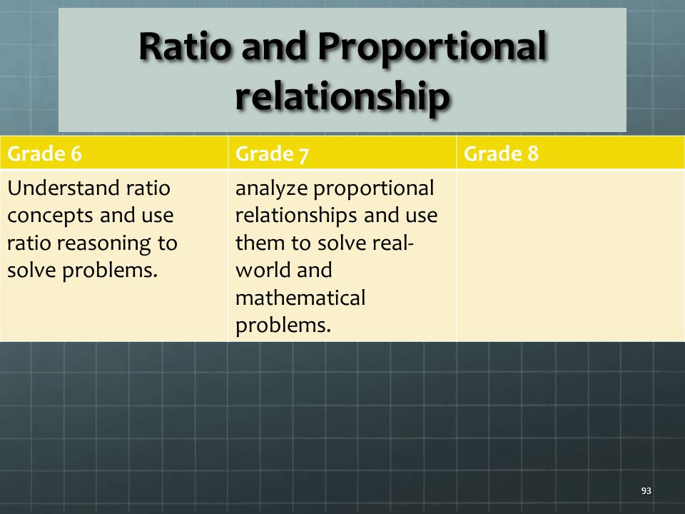 Ratio and Proportional relationship