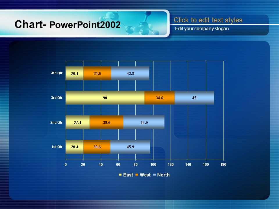 Chart- PowerPoint2002 Click to edit text styles