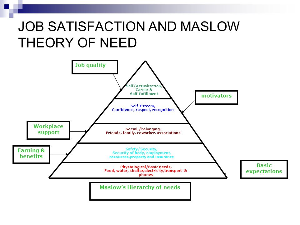 maslow hierarchy of needs and job satisfaction 41 the relationship between employee motivation and job performance 18   important motivational theories arose, namely maslow's hierarchy of needs (1943 ), herzberg's  motivating factors can, when present, lead to satisfaction.