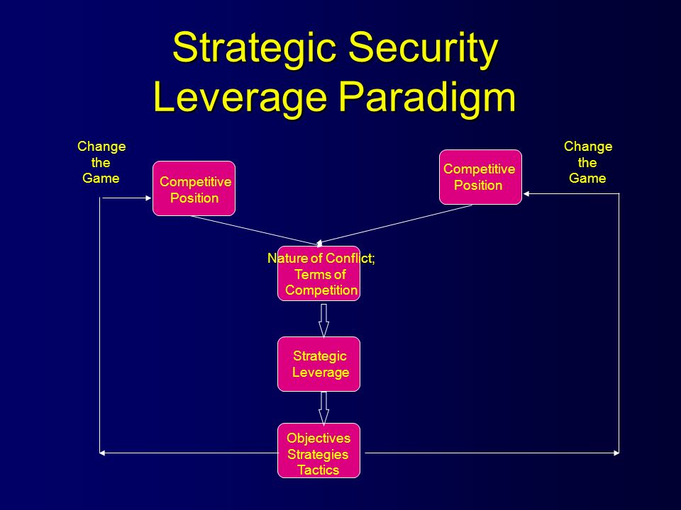 Strategic Security Leverage Paradigm