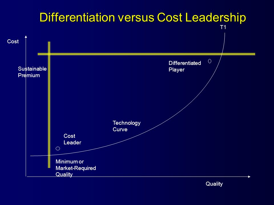 Differentiation versus Cost Leadership