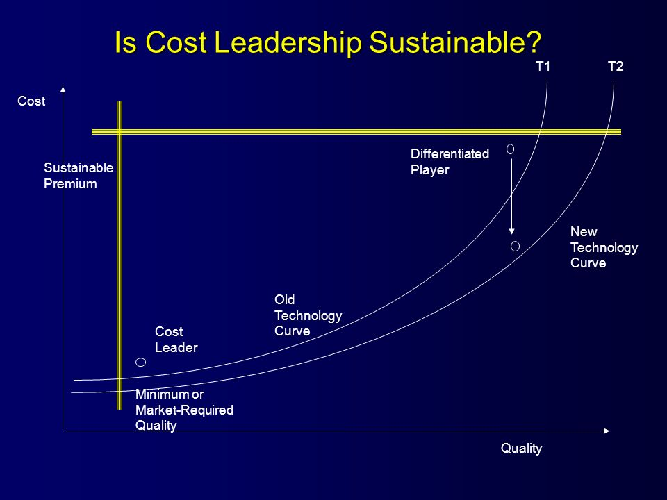 Is Cost Leadership Sustainable